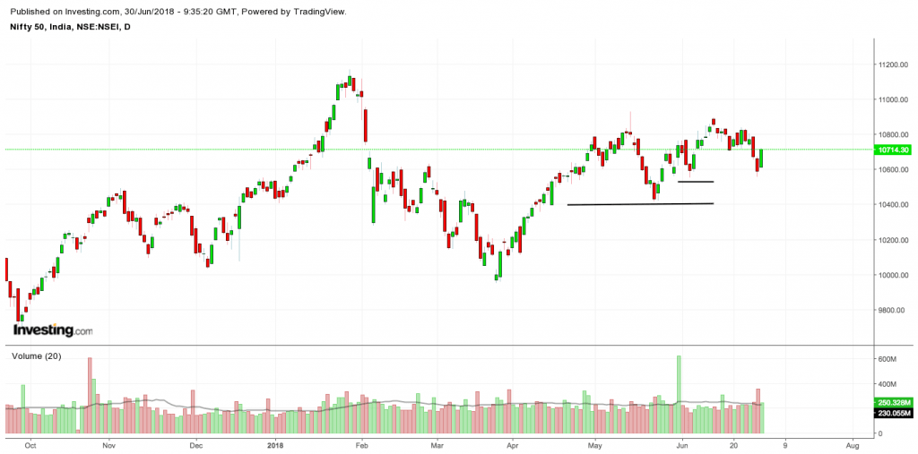current NIFTY