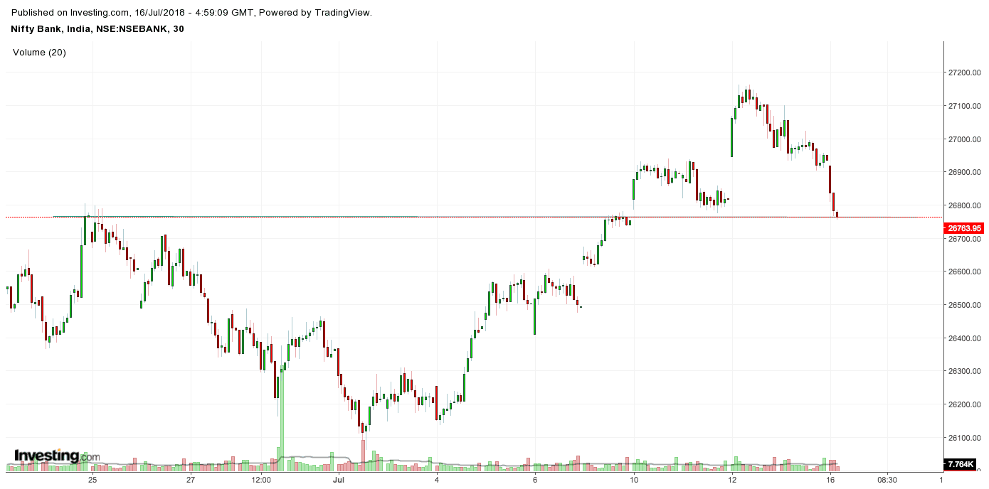 Bank Nifty current