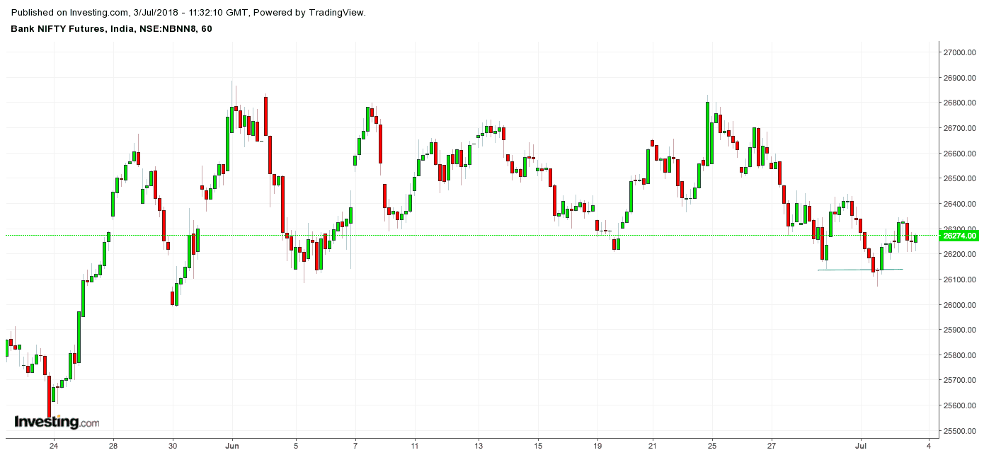 banknifty outlook